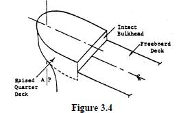 figure3.42